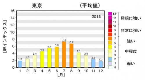 気象庁 2019年度日最大UVインデックス(解析値)の年間推移グラフ